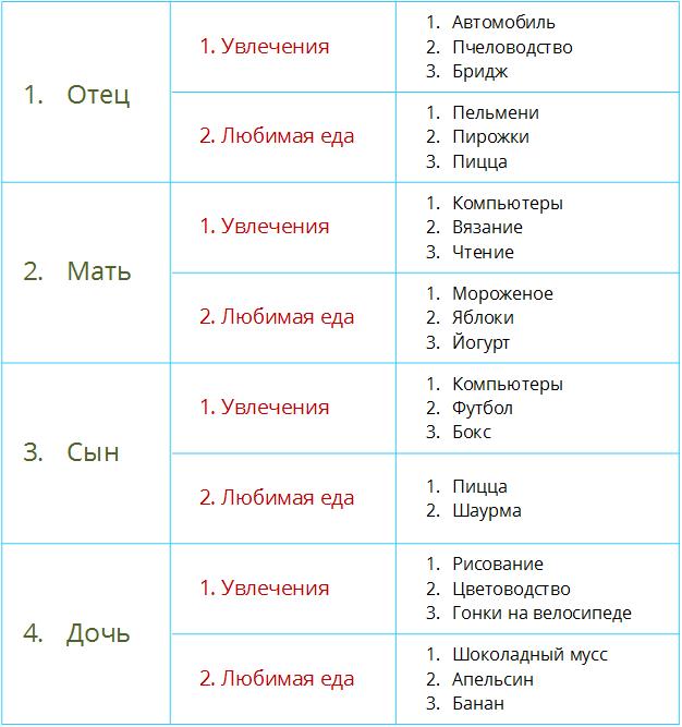 Многоуровневый список