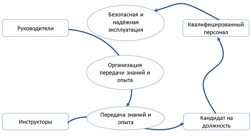 Технология работы с текстом