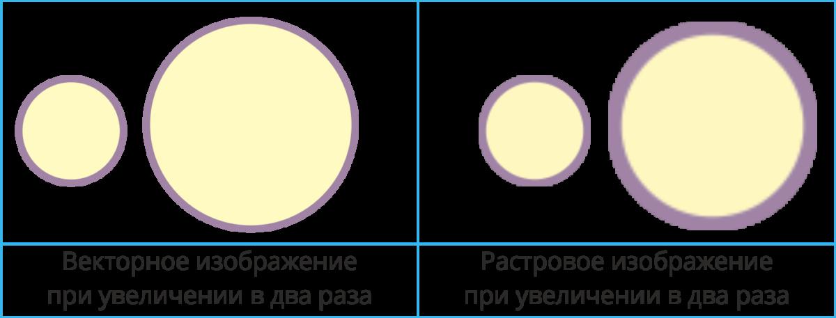 Векторная и растровая графика